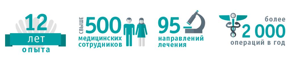 цифры и факты о клинике
