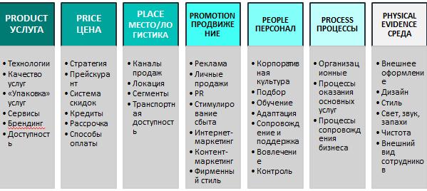 7P marketing-mix клиники